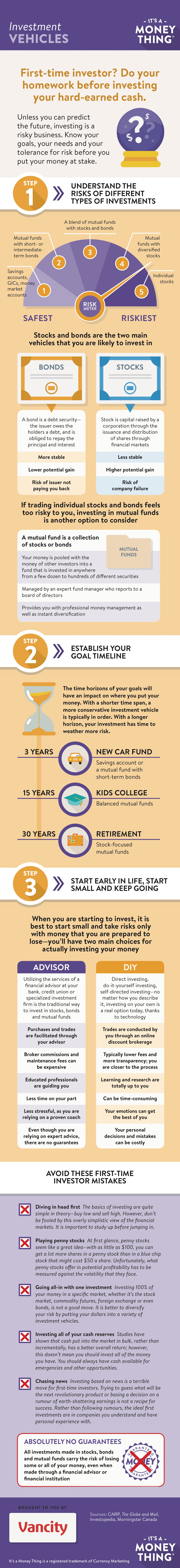 Infographic: investing