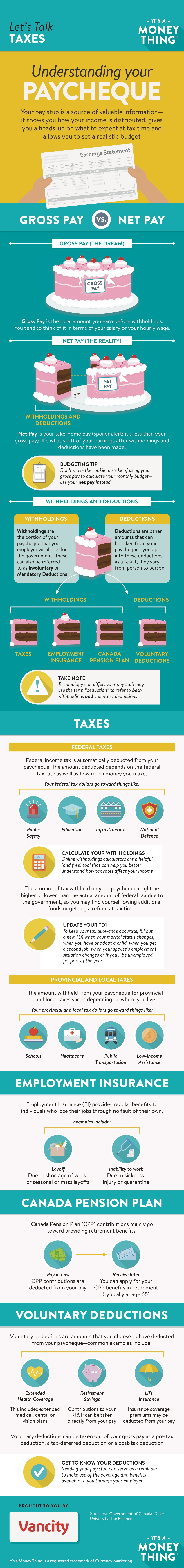 Infographic Understanding your paycheque