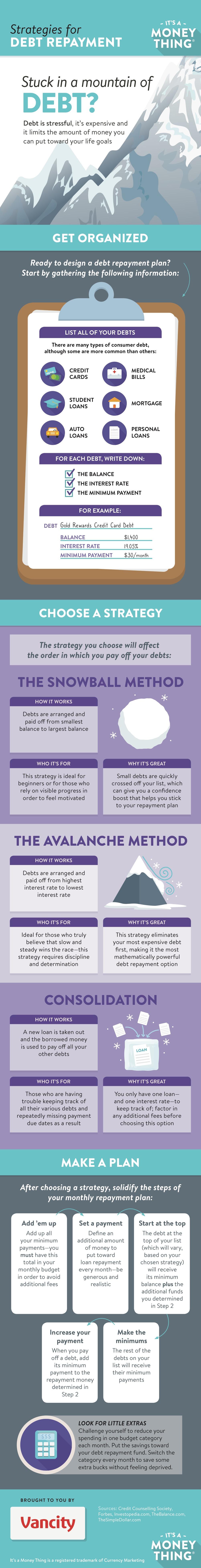 Infographic: Strategies for debt repayment