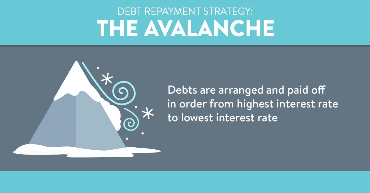 Debt repayment strategies